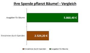 Vergleich: Ihre Spende pflanzt Bäume.